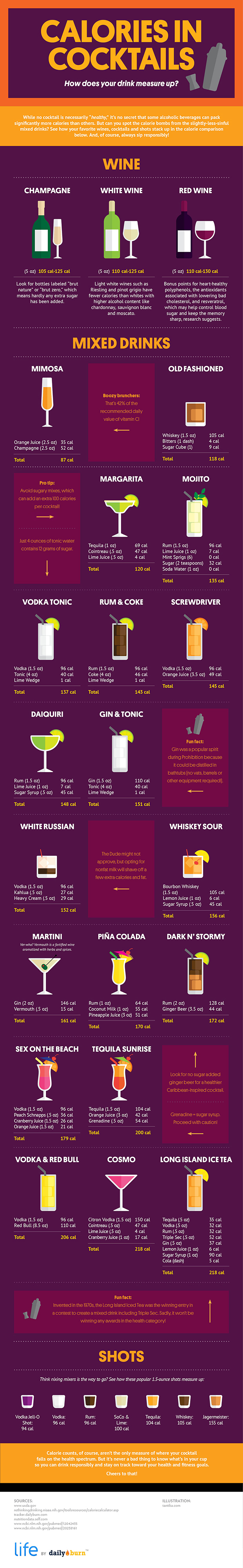 Cocktail Calorie Cheatsheet / Wine and Spirit Cheatsheets that will make your life easier