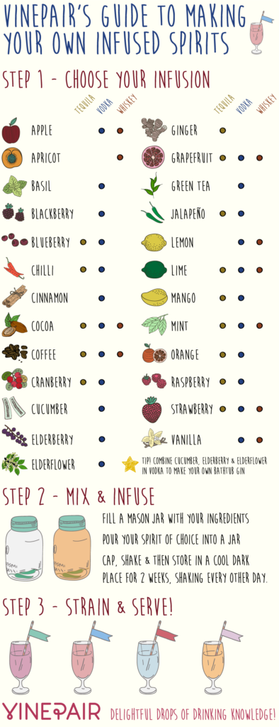 Infused Spirits Inforgraphic, Cheatsheets that will make your holidays easier