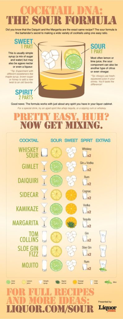 Sour Cocktail Formula Infographic / 5 Wine and Spirit Cheatsheets That Will Make Entertaining Easier